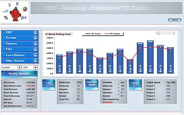 Revenue Expense Excel Dashboard