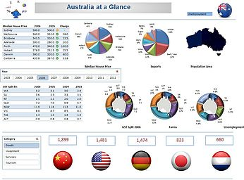 Annual Excel Dashboard