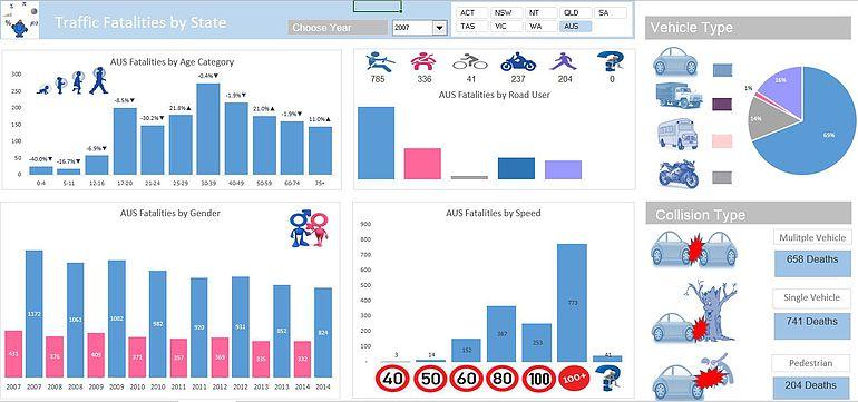 Traffic Statistics Excel Dashboard