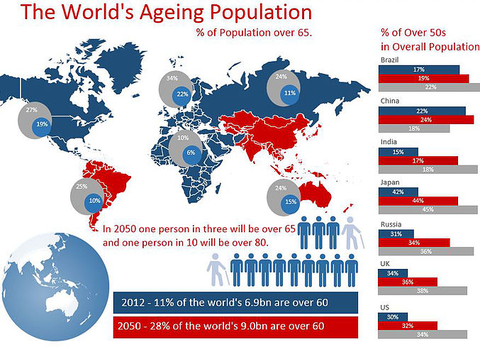 Excel Infographic Ageing