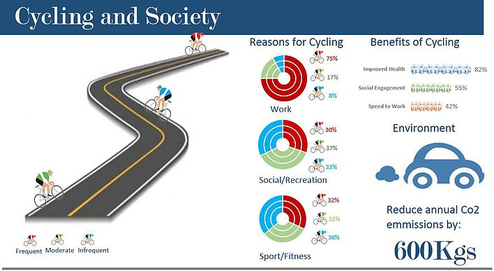Cycling Excel Infographic