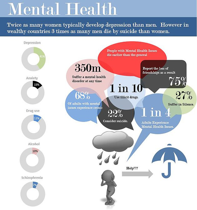 Mental Health Excel Infographic