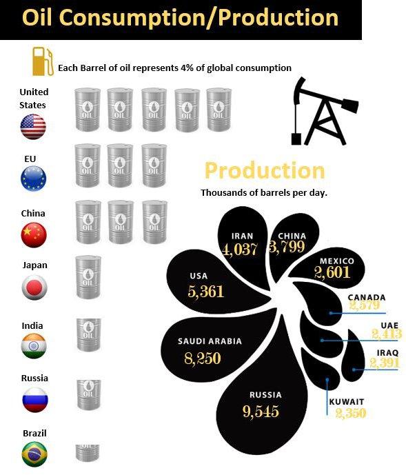 Oil Consumption Excel Infographic