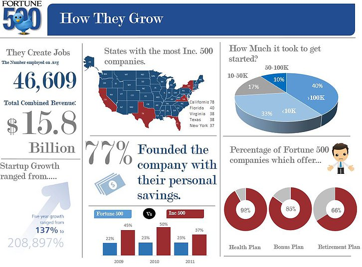 500 Companies Excel Infographic