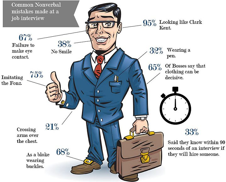Interview Excel Infographic