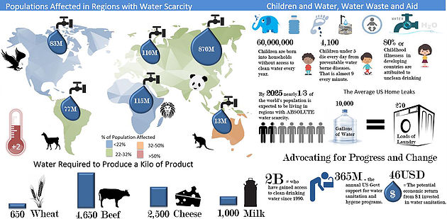 Water Infographic in Excel