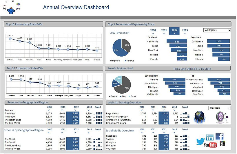 Overview Excel Dashboard