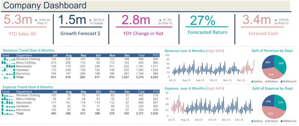 Excel Company Dashboard