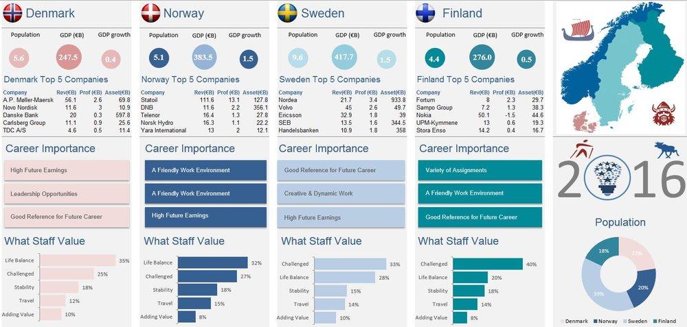 Scandanavia Excel Infographic