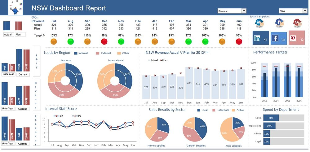 dashboards excel templates
