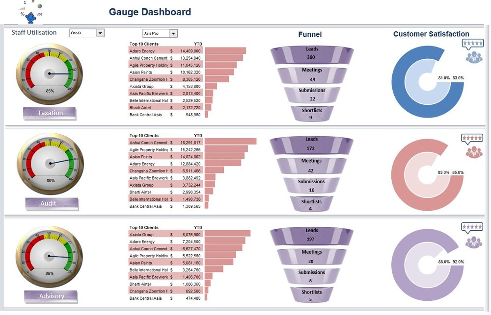 gauge speeding dial dashboard in excel excel dashboards vba and more