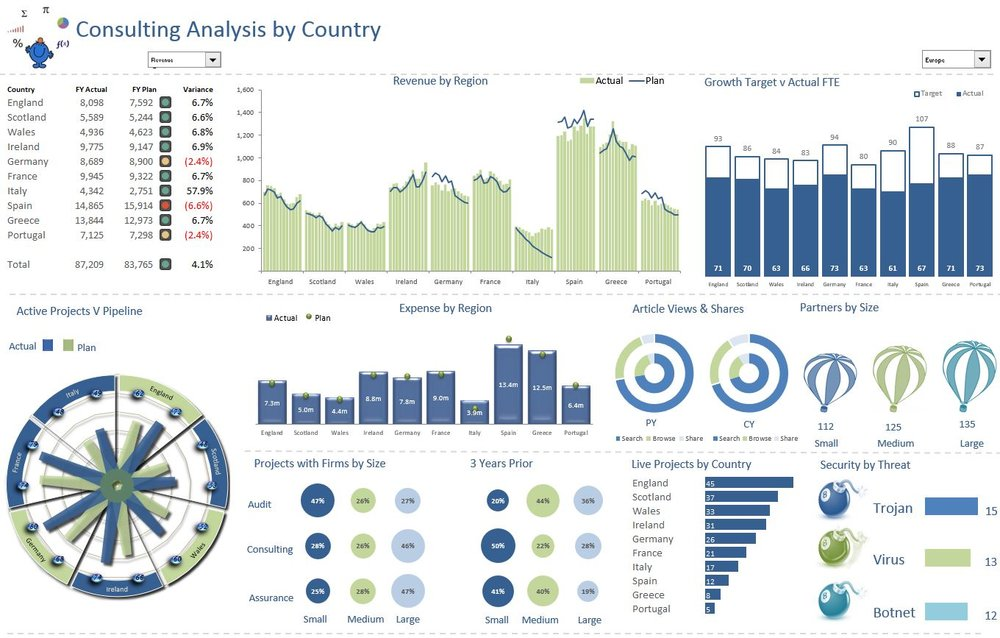 The above Exel Dashboard is an update of one of my very first dashboards on the site.  It have had some inforgraphic elements added to it to enhance the story.  It is debatable weather they work or not but I like the finished product.  The following is a link to the dashboard template. Consulting Dashboard