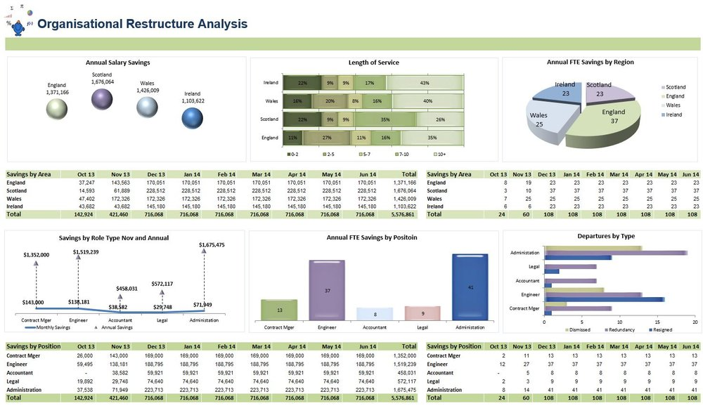 Restructure Excel Dashboard