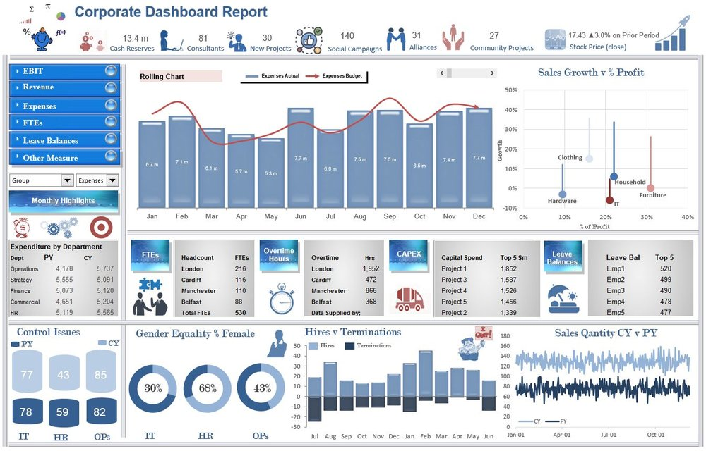 The EBIT Excel Dashboard report is an update of another of the original dashboards on the site.  I have used some relevant infographic elements to spice the dashboard up a bit.  It is functional and tells the Excel story of a company based in the update of two combo boxes.  Splits the dashboard by reporting metric and group.  The following is a link to the dashboard template. EBIT Dashboard