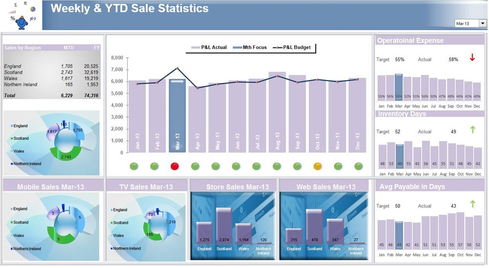 Excel Sales Dashboard