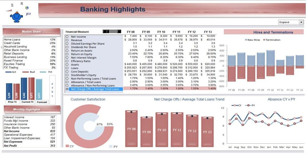 Banking Excel Dashboard