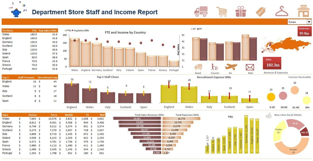 The department store Excel dashboard is a mixture of financial and non financial metrics all presented in a single page.  It has a map feature which displays the region in focus.  The following is a link to a page which contains the dashboard template. Department Dashboard