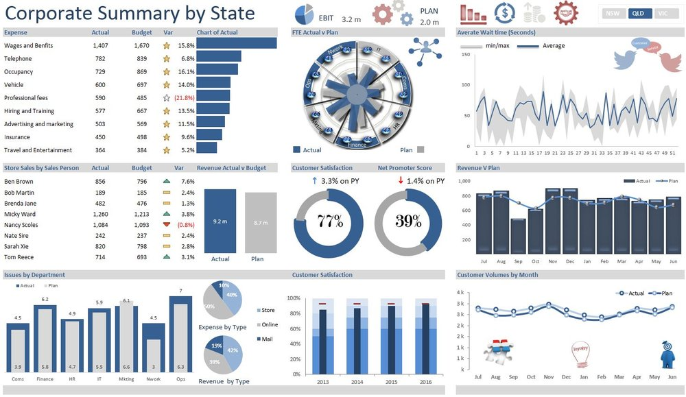 "The above Excel Dashboard displays a range of organisational metrics from revenue, expenses, FTE, Issues all against a ""well thought out plan"".  The underlying dataset is split over several sheets and the report updates via a slicer at the top of the Dashboard which allows it to spin by State.  It is highly interactive and very user friendly - enjoy.  This link takes you to the dashboard template. Corporate Summary Dashboard"