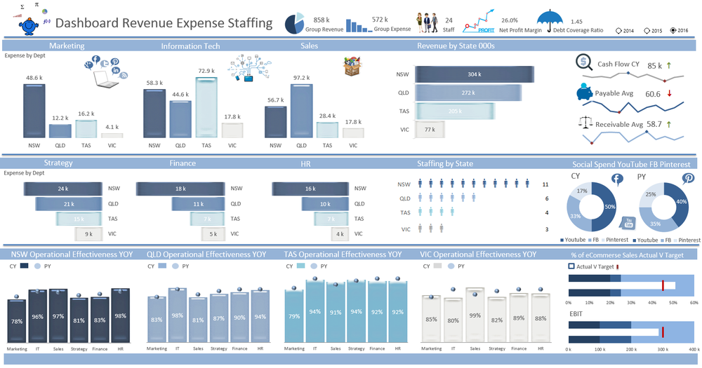 Kpi Dashboard Template Excel Xls Apache Openoffice Templates