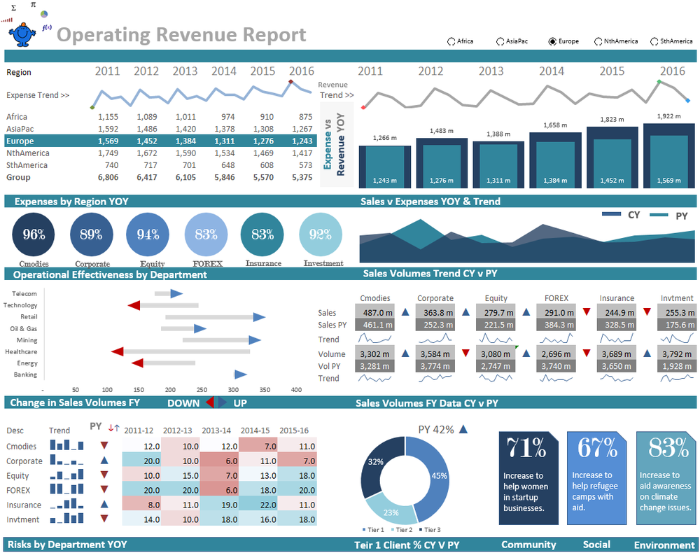 There is a file which has all of the information at the following link: Operational Dashboard Report