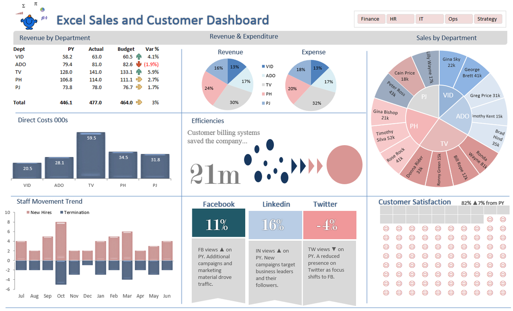 Excel Dashboard Sales