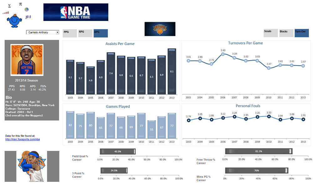 NBA Player Dashboard — Excel Dashboards VBA and more