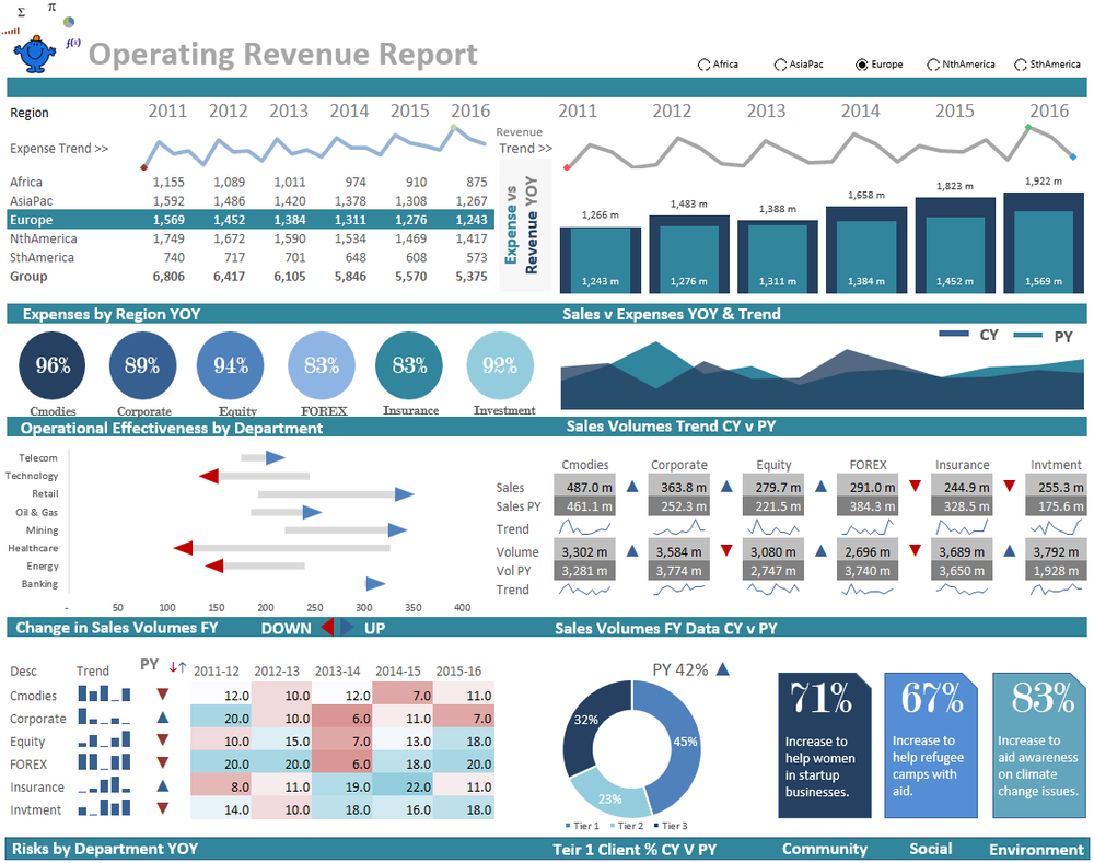 operational dashboard report