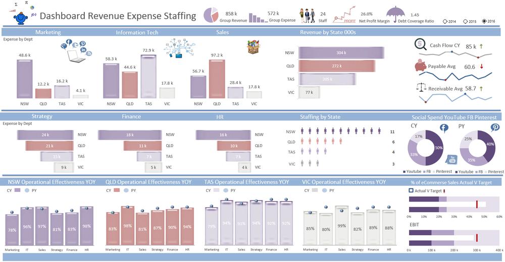 Revenue KPI Dashboard Excel Dashboards VBA And More - Kpi dashboard excel