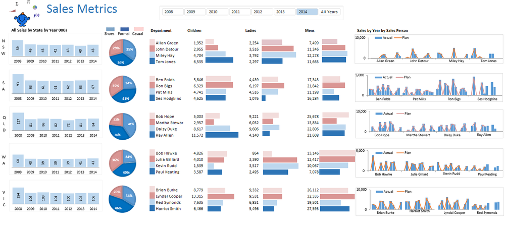 Sales Metrics Excel Dashboard