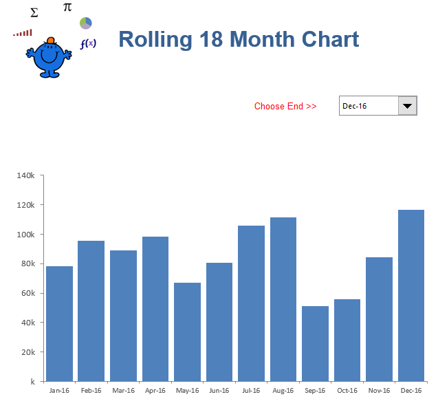 Rolling 12 month chart in Excel.  Similar to techniques I have posted long ago in the charting section of the site.
