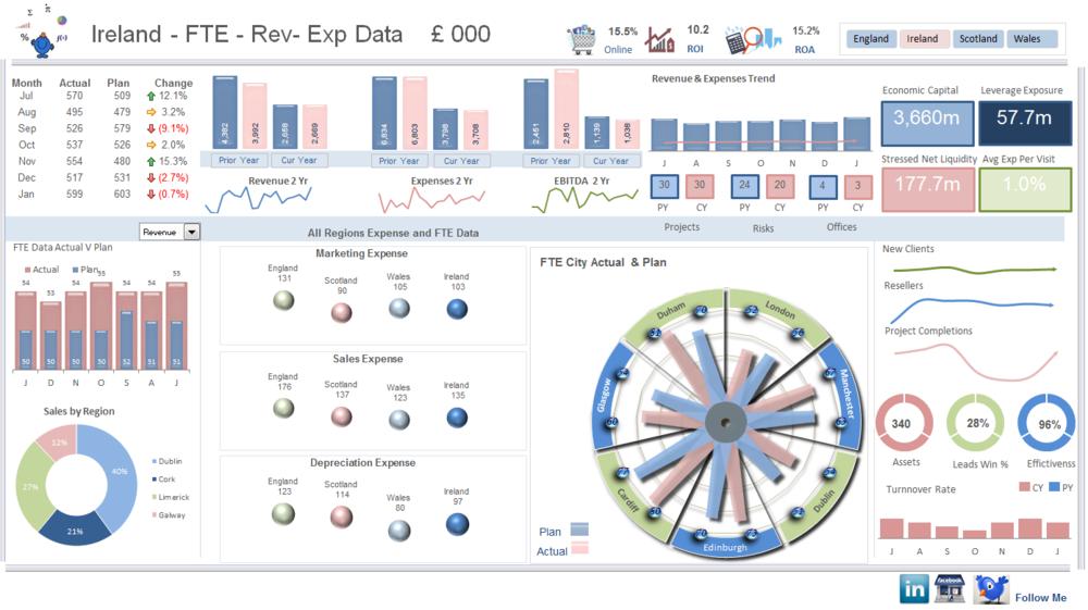Revenue Excel Dashboard