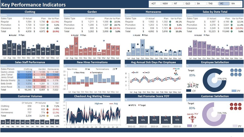 Excel dashboards excel dashboards vba and more for Key performance indicator report template