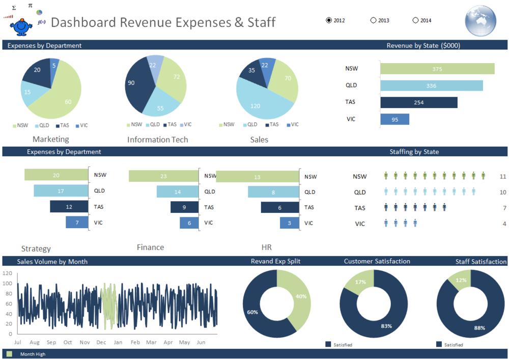 Revenue Expense Sales Excel Dashboard