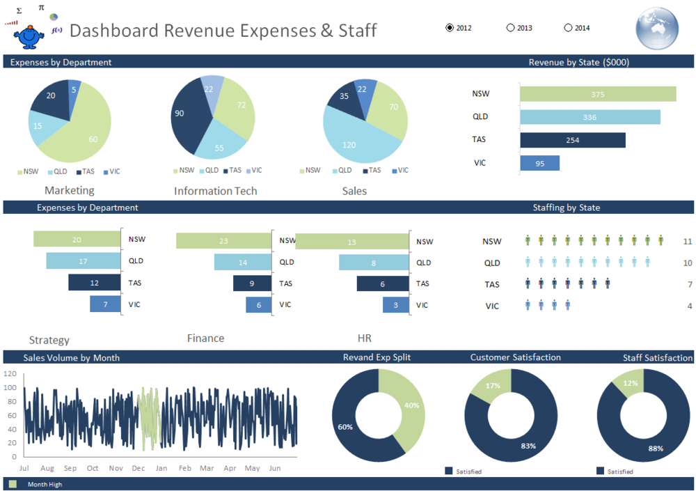 Revenue and expense excel finance dashbaord