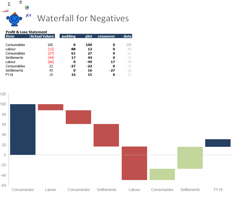 The above is another example of a waterfall chart in Excel.  This time the waterfall is for negative values.  These type of charts can be very useful.  In Excel 2016 there is an inbuilt waterfall chart so these are handy for earlier versions in Excel.