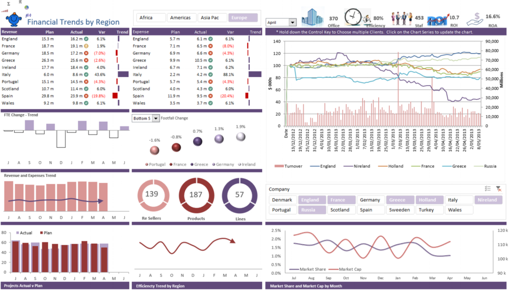Price Turnover Dashboard Report