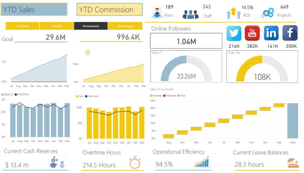 A dashboard exclusively designed in Power BI, course will run through build from start to finish.