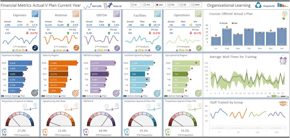 Details Excel dashboard
