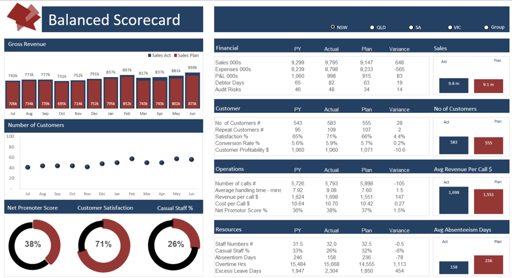Balanced Scorecard Excel Dashboard Course