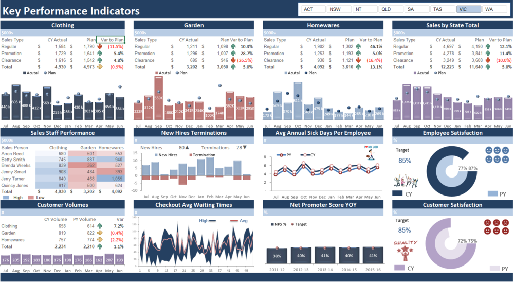 The KPI dashboard is a clean well laid out report, which has much built in information.
