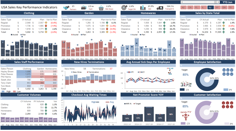 key performance indicators  u2014 excel dashboards vba and more