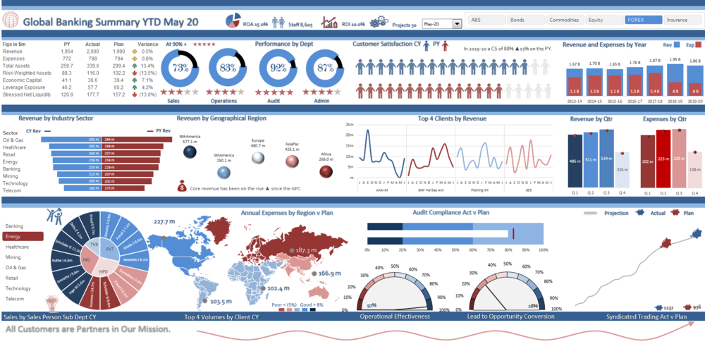 sales fte corporate metrics dashboard  u2014 excel dashboards vba and more