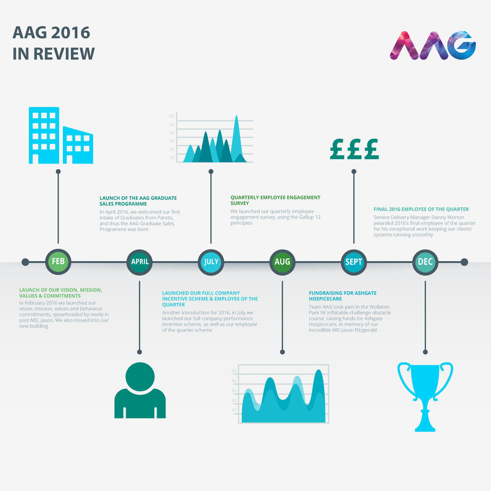 AAG 2016 in Review | AAG IT Services