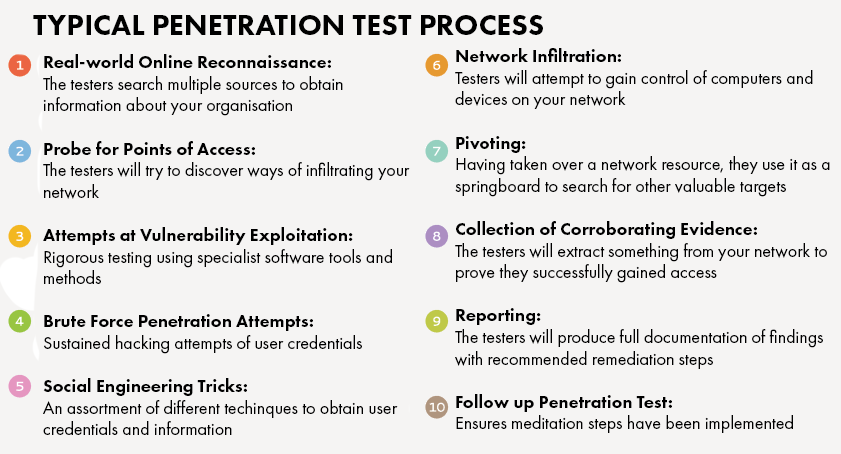 Typical Penetration Test Process.png