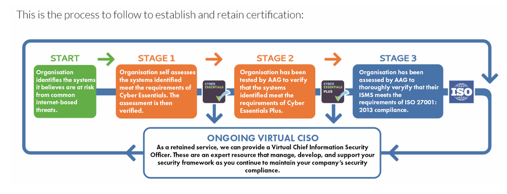 Cyber Essentials Process.png
