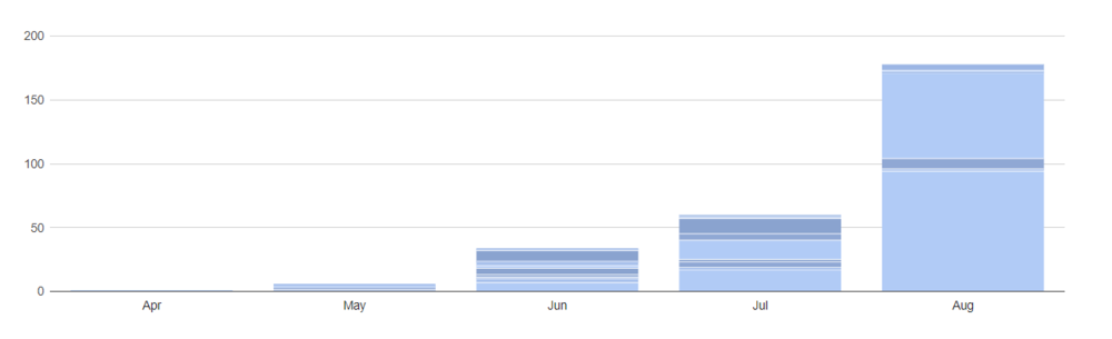August Blog + Traffic Report: Doubling Our Traffic, Growing