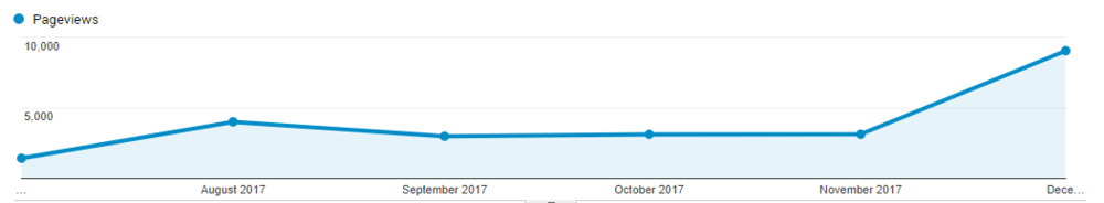 December 2017 Pageviews.PNG