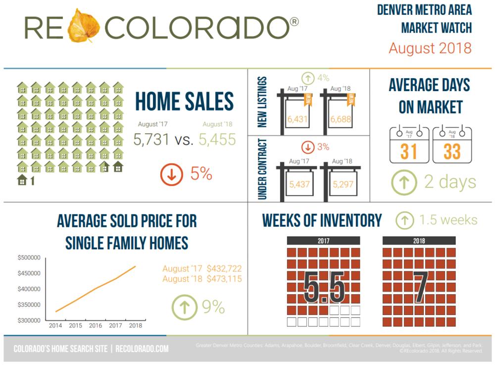 Denver Real Estate Market Trends August 2018.png