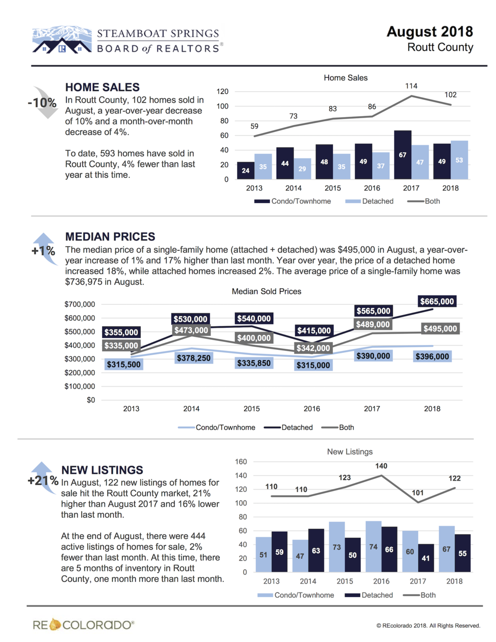 Steamboat Real Estate Market August 2018.png