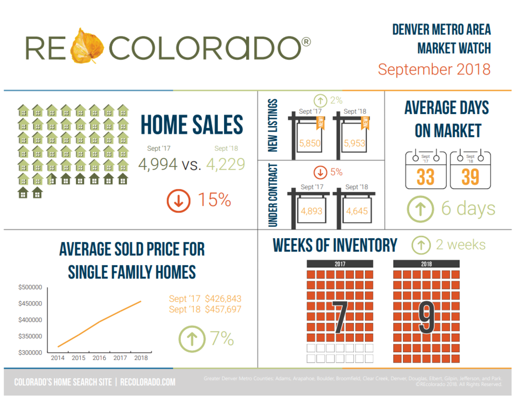 Denver Real Estate Market Trends September.png